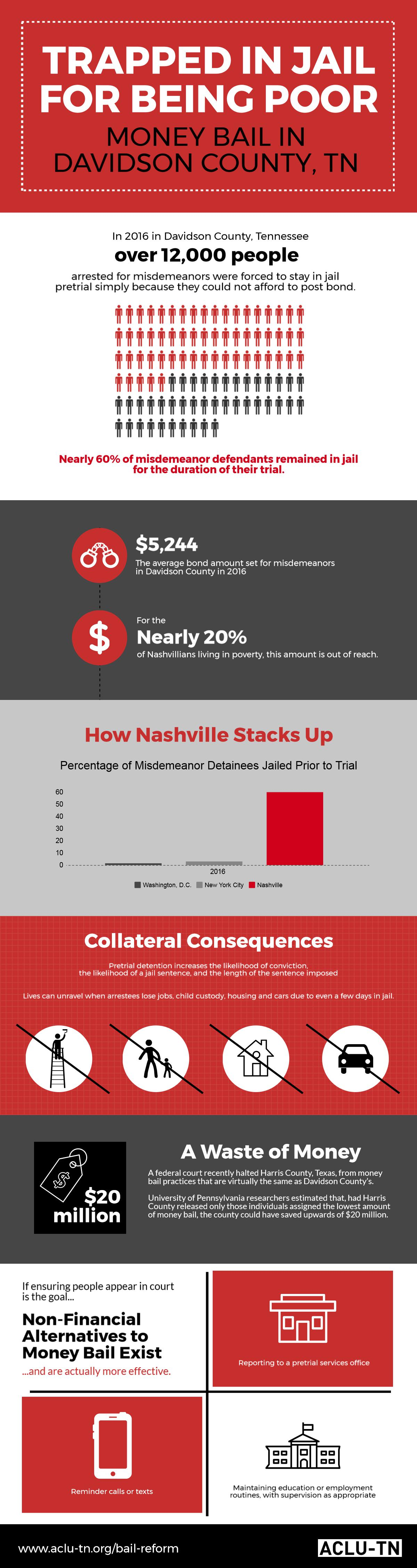 Infographic with stats on money bail in Davidson County, TN