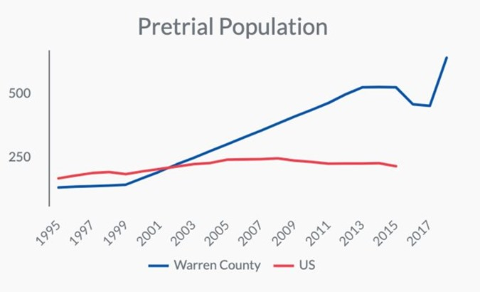 IOB - Warren County rate